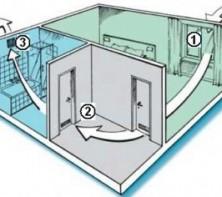 Вентиляция дома: важность профессионального оформления